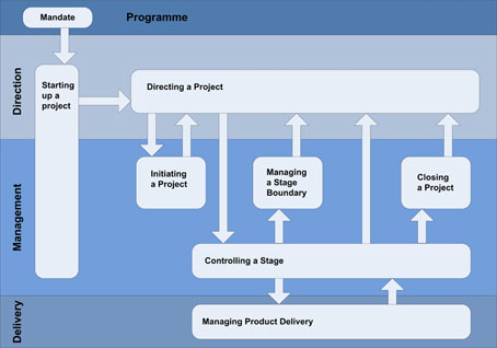essential elements business plan